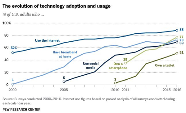 The evolution of tech adoption.png